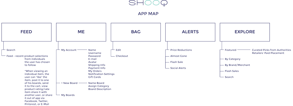 Margaret Darcher Shooq Social Shopping App Information Architecture