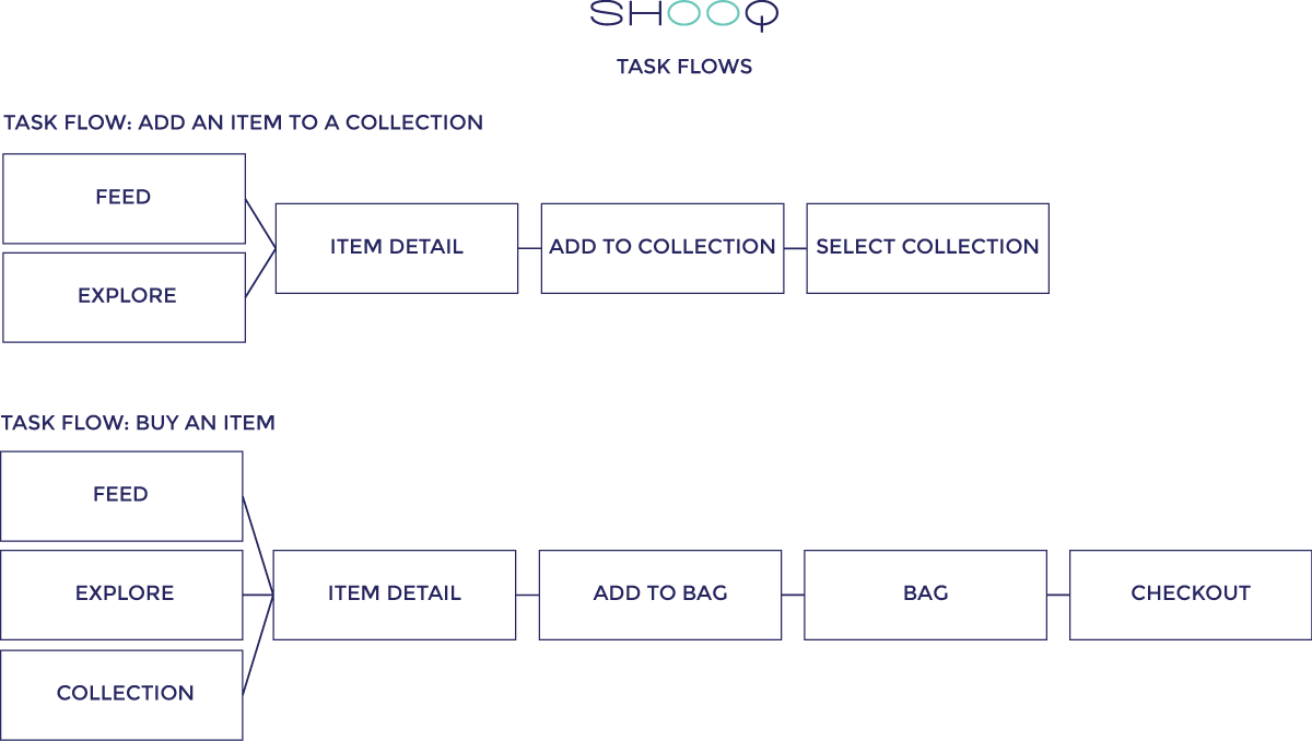 Margaret Darcher Shooq Social Shopping App Task Flow
